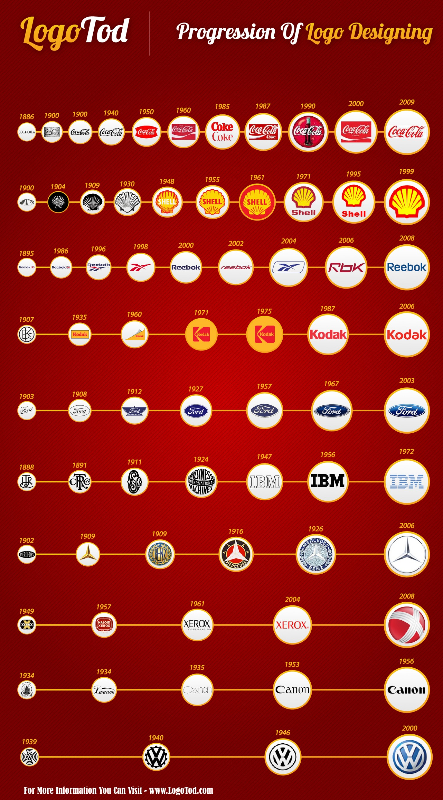famous logos evolutions