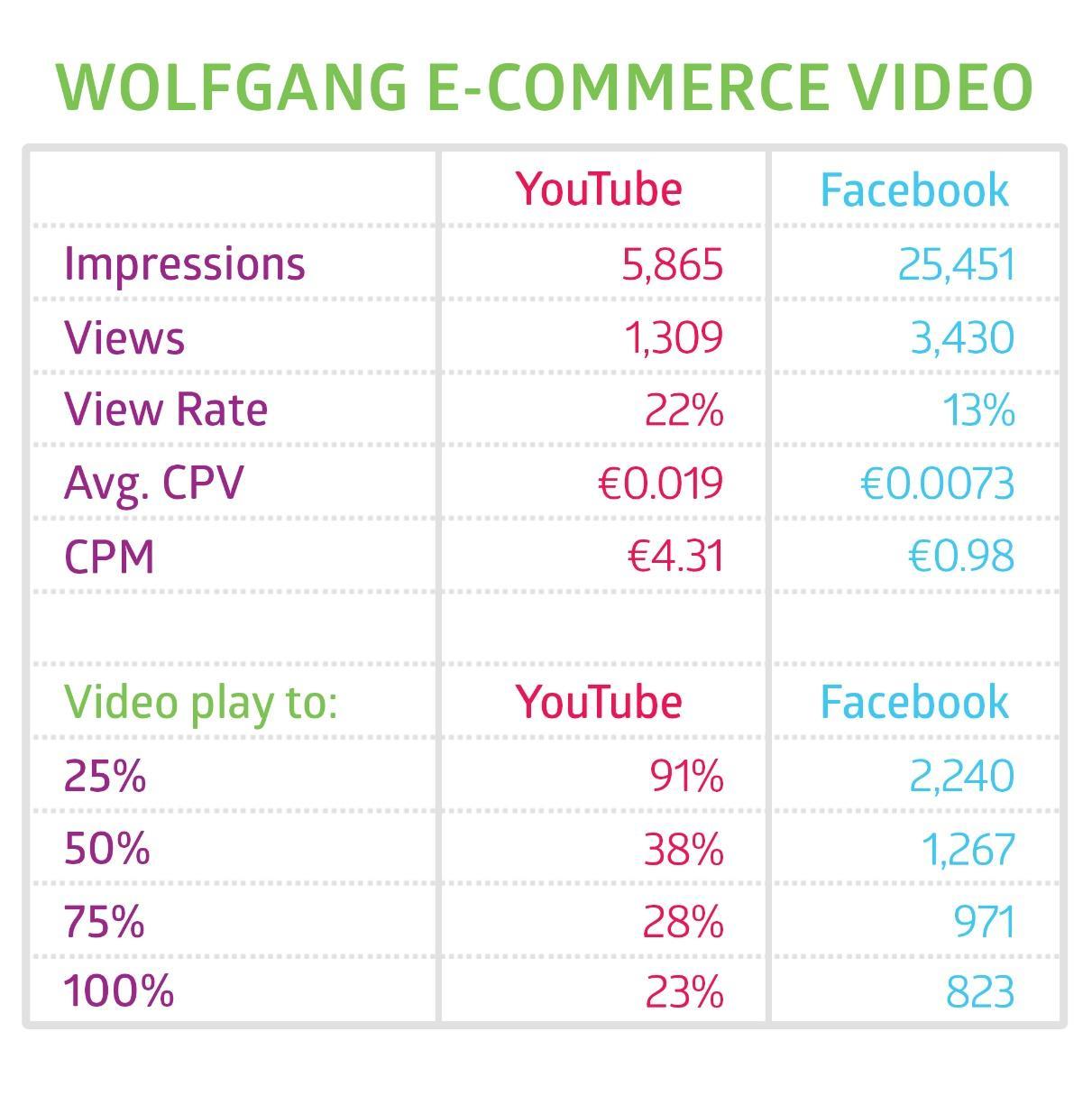 Vidéos vues FAcebook versus Youtube