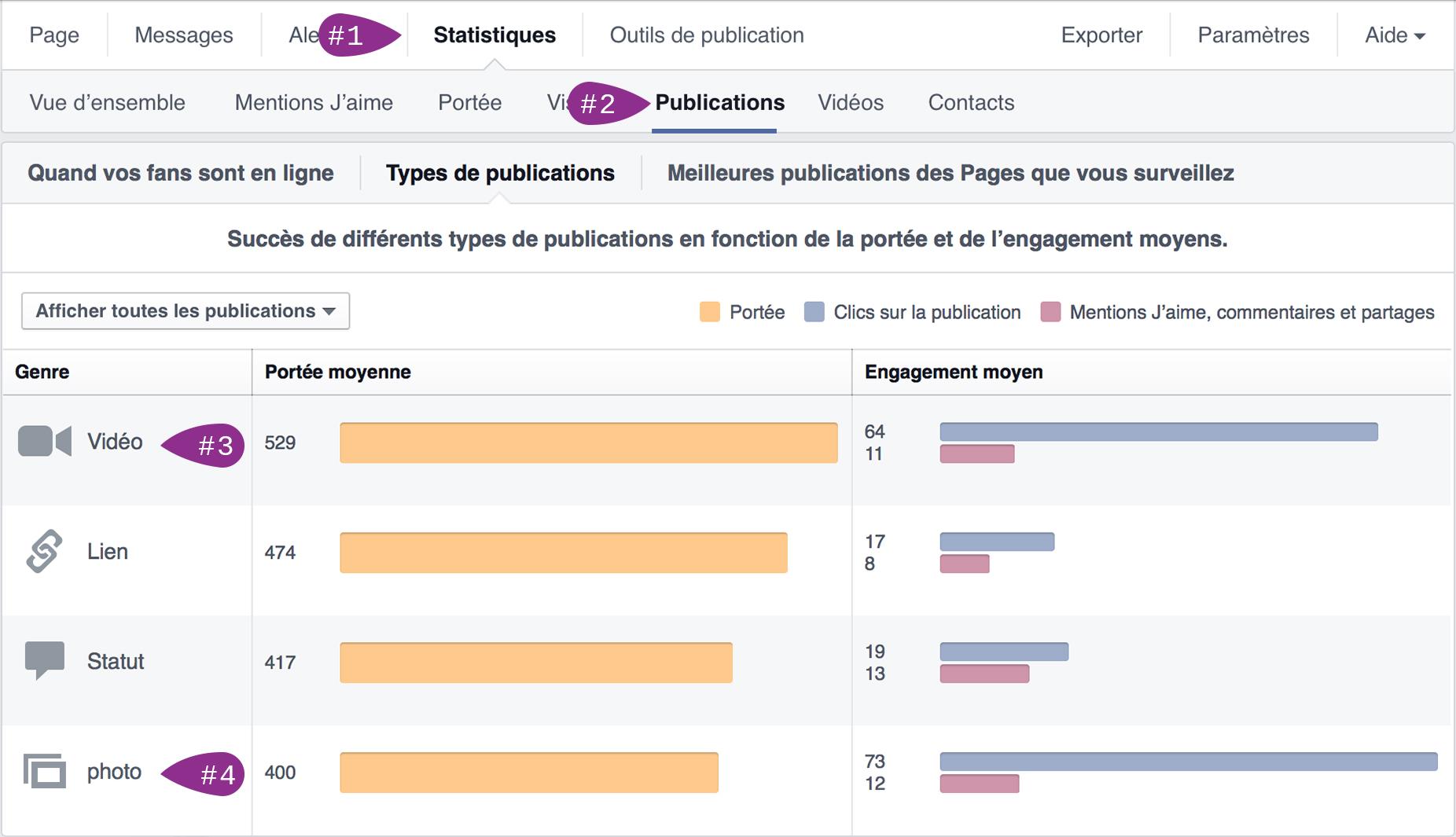 analyse facebook gestionnaire communaute