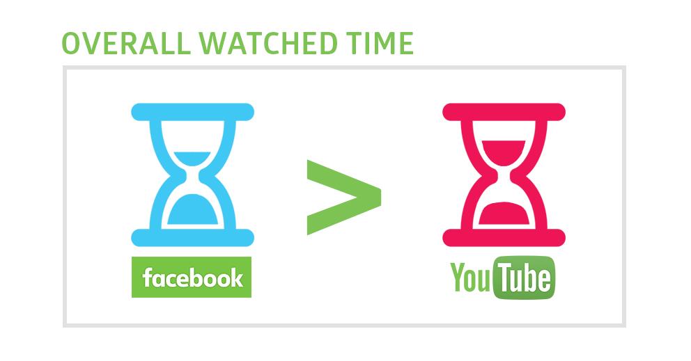 temps ecoute video reseaux sociaux